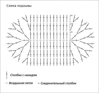 схема пинеток - подошва. схема вязания пинеток крючком.